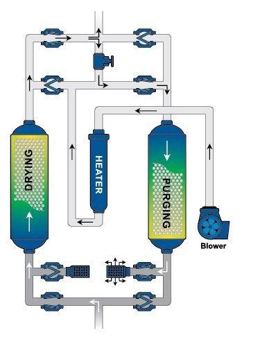 QBP Blower Purge Desiccant Dryer