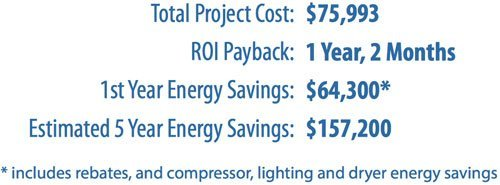 Energy efficient lighting and energy efficient air compressor equipment