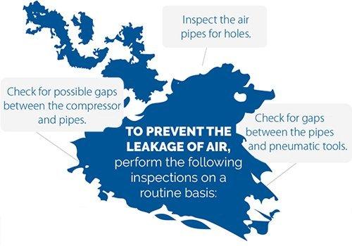 Increasing Air Compressor Efficiency Grand Rapids, Lansing, Detroit